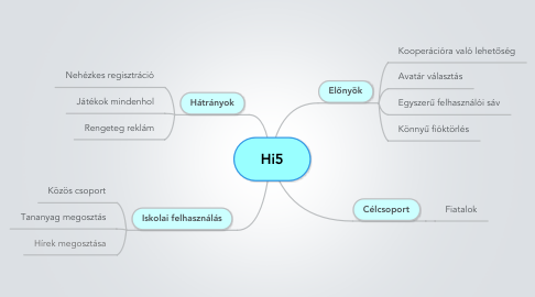 Mind Map: Hi5