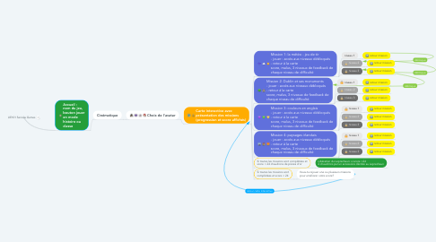 Mind Map: UE101 Serious Games