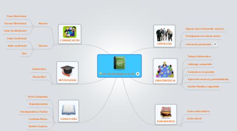 Mind Map: Uso de laTecnologia en el aula