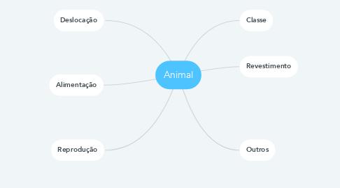 Mind Map: Animal