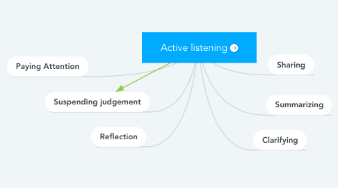 Mind Map: Active listening