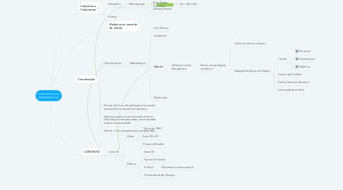 Mind Map: ANTROPOLOGIA INTERPRETATIVA