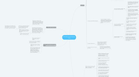 Mind Map: Primeira prova Processo Civil