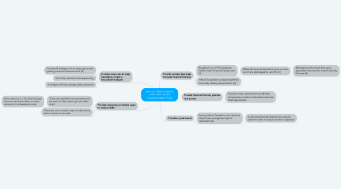 Mind Map: How can I help Canadians reduce their private household debt? [1],[2]