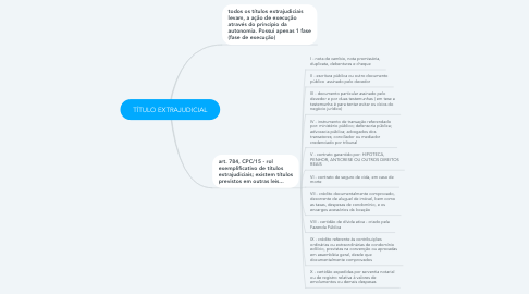 Mind Map: TÍTULO EXTRAJUDICIAL