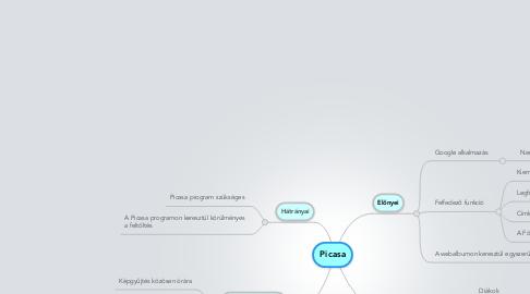 Mind Map: Picasa