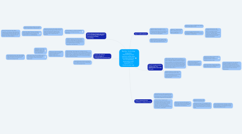Mind Map: Big Idea: Technology Integration Overarching Goal: Learners will be able to create structures for incorporating technology in the classroom in a transformative way