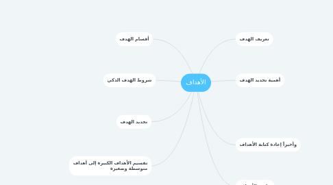 Mind Map: الأهداف
