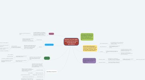 Mind Map: Vigotsky sus principales conceptos de su teoría sociocultural del aprendizaje