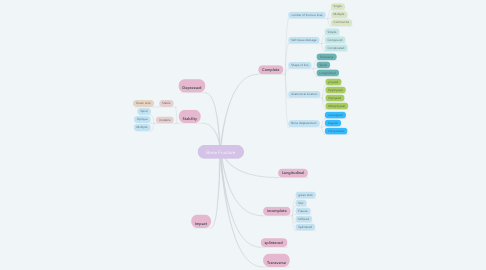 Mind Map: Bone Fructure
