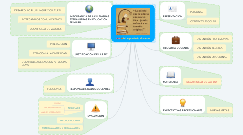 Mind Map: Mi e-portfolio docente