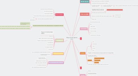 Mind Map: Mapa mental capítulo cinco