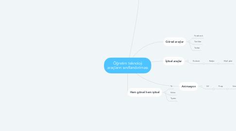 Mind Map: Öğretim teknoloji araçların sınıflandırılması