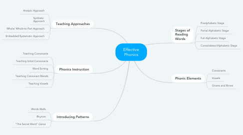 Mind Map: Effective Phonics