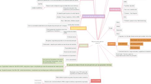Mind Map: Mapa mental capítulo cinco (1)