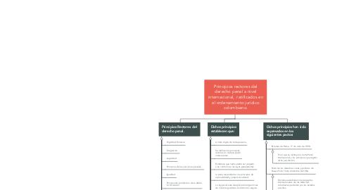 Mind Map: La investigación científica y sus enfoques