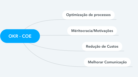 Mind Map: OKR - COE