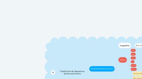 Mind Map: Clasificación de dispositivos de almacenamiento