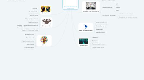 Mind Map: Educación - Sociedad del conocimiento