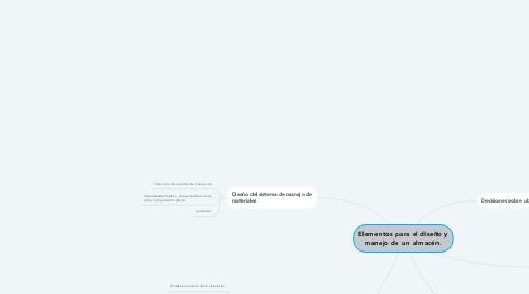 Mind Map: Elementos para el diseño y manejo de un almacén.