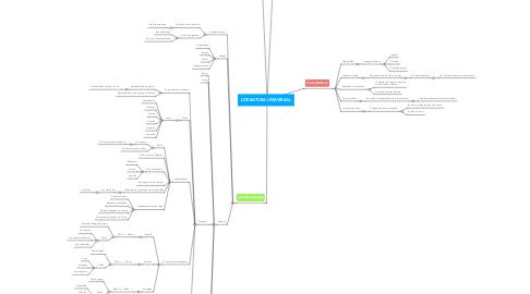 Mind Map: LITERATURA UNIVERSAL