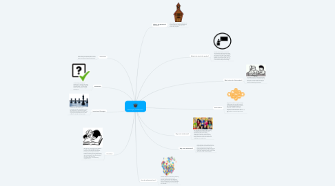 Mind Map: Philosophy of Education