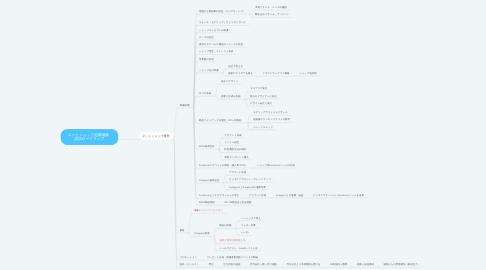 Mind Map: ネットショップ起業物販   成功ロードマップ