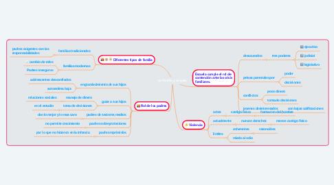Mind Map: La familia y escuela