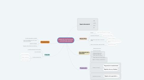 Mind Map: Validación de Procesos: Leche Pasteurizada