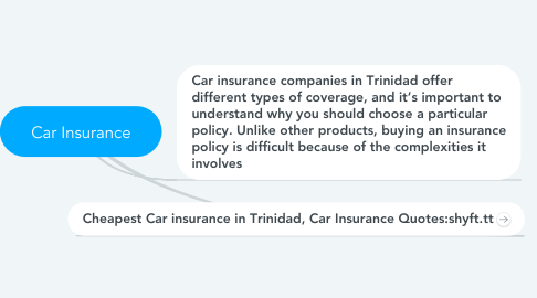 Mind Map: Car Insurance