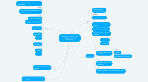 Mind Map: APRENDER A PREGUNTAR PREGUNTAR PARA APRENDER