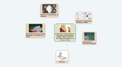 Mind Map: Extracción e Interpretación de  Información de las Imágenes, Gráficas, Tablas y Formación de Palabras encontradas en un Artículo o Texto
