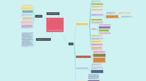 Mind Map: Psicología científica Alemana