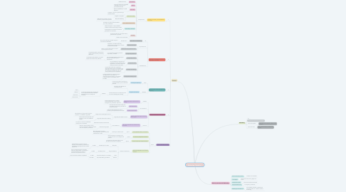 Mind Map: Marketing  Capítulo 1