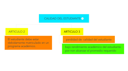 Mind Map: CALIDAD DEL ESTUDIANTE
