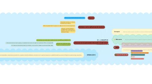 Mind Map: CONCEPTOS GENERALES DE LA ARQUITECTURA DE APLICACIONES WEB