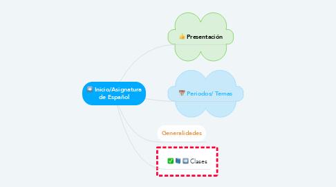 Mind Map: Inicio/Asignatura de Español