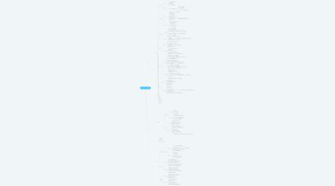 Mind Map: ネットショップ集客