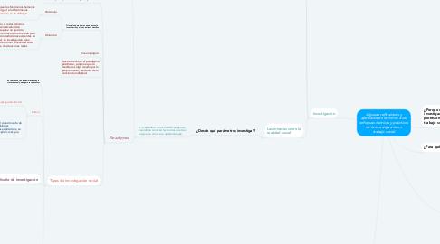 Mind Map: Algunas reflexiones y aportaciones en torno a los enfoques teóricos y prácticos de la investigación en trabajo social