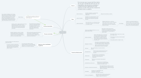 Mind Map: ATENCIÒN