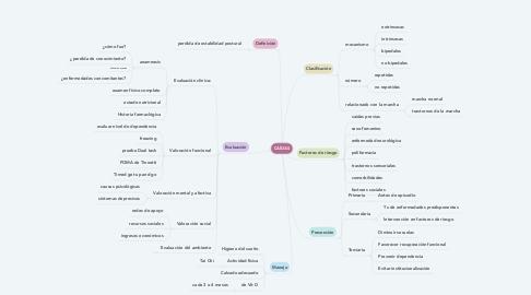 Mind Map: CAÍDAS