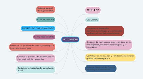 Mind Map: LEY 1286-2009