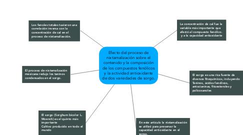 Mind Map: Efecto del proceso de nixtamalización sobre el contenido y la composición de los compuestos fenólicos y la actividad antioxidante de dos variedades de sorgo.