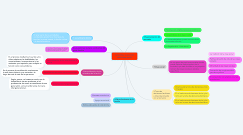 Mind Map: La familia y su posición como clase social.