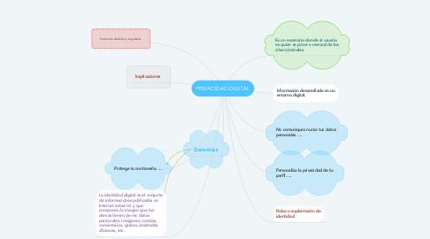 Mind Map: PRIVACIDAD DIGITAL