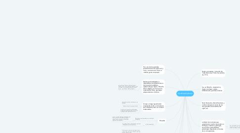 Mind Map: Gottfried Leibniz
