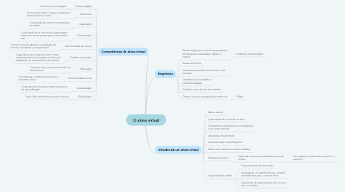 Mind Map: O aluno virtual