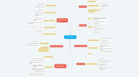 Mind Map: Hazard Analysis Critical Control Point (HACCP)