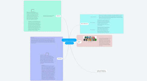 Mind Map: Pholosophy Of Education