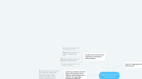 Mind Map: Reglamento Sanitario Internacional